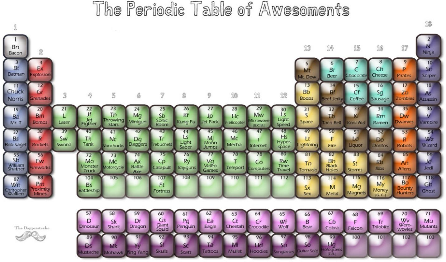 Awesome Elements Periodic Table The Periodic Table of Awesome